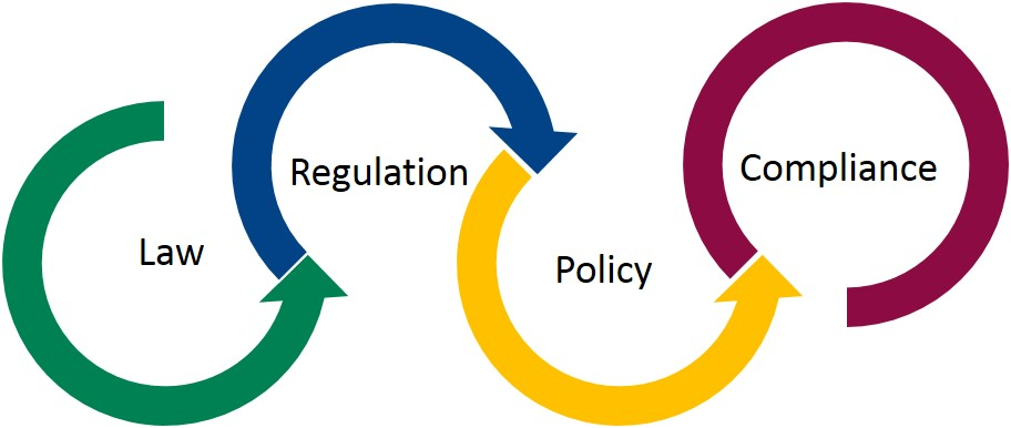 law, regulation, policy, compliance graphic